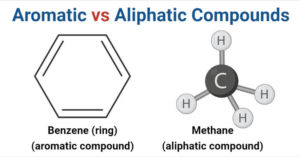 Aromatic Compounds vs Aliphatic Compounds