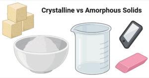 Crystalline vs Amorphous Solids